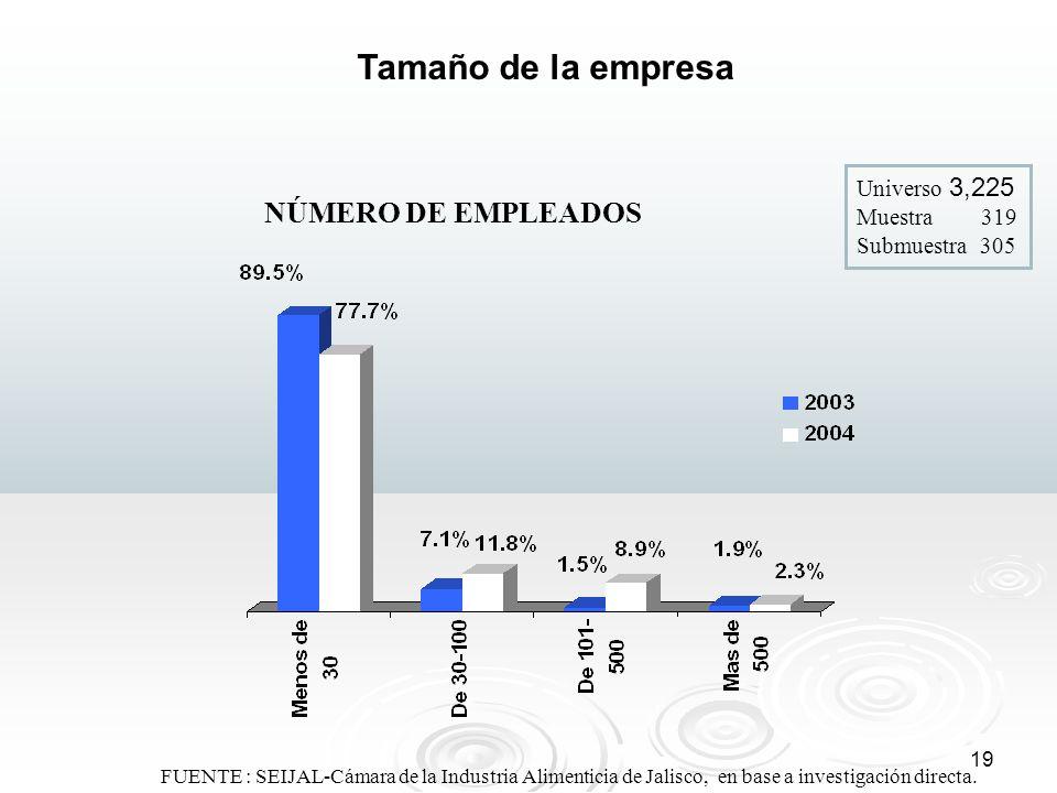 19 Tamaño de la empresa NÚMERO DE EMPLEADOS Universo 3,225 Muestra 319 Submuestra 305 FUENTE : SEIJAL-Cámara de la Industria Alimenticia de Jalisco, e