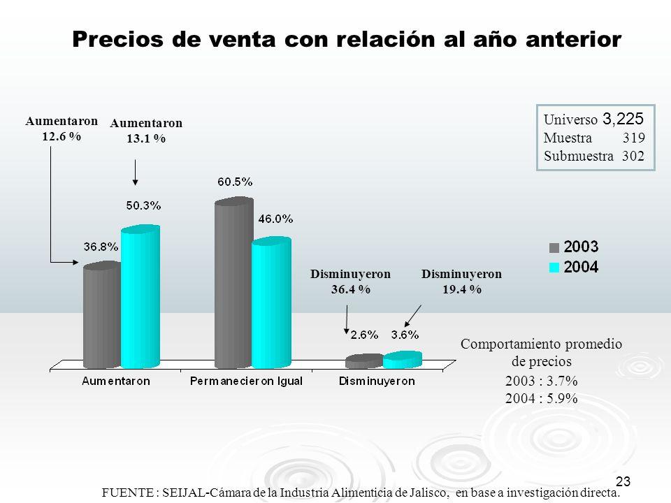 23 FUENTE : SEIJAL-Cámara de la Industria Alimenticia de Jalisco, en base a investigación directa. Precios de venta con relación al año anterior Aumen