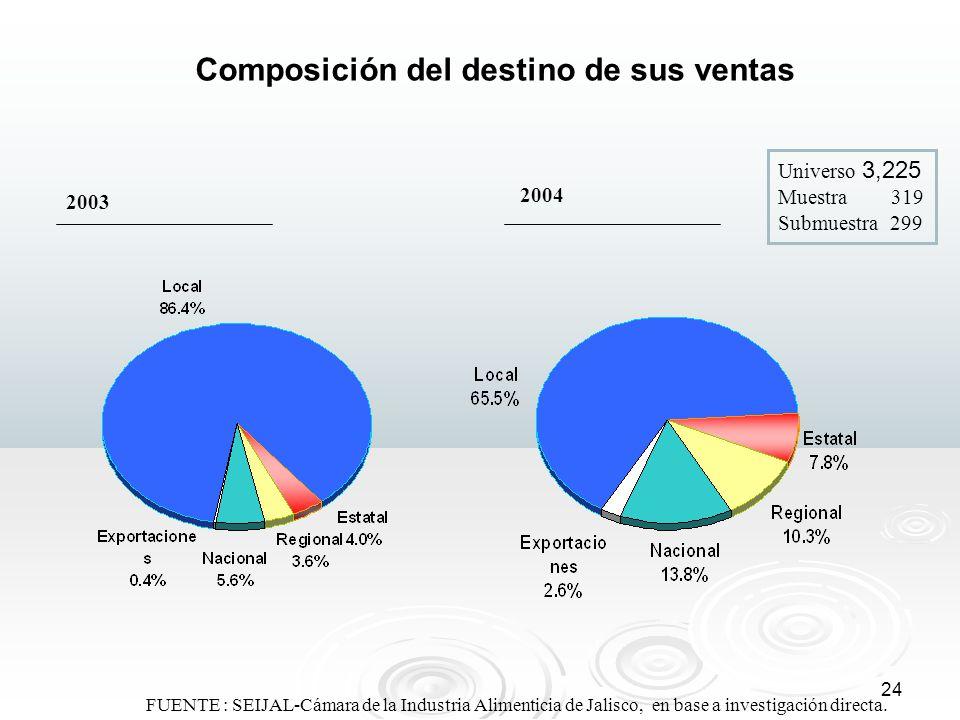 24 FUENTE : SEIJAL-Cámara de la Industria Alimenticia de Jalisco, en base a investigación directa. 2003 2004 Composición del destino de sus ventas Uni