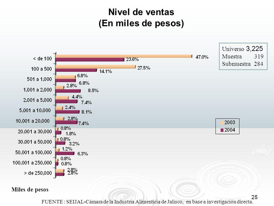 25 FUENTE : SEIJAL-Cámara de la Industria Alimenticia de Jalisco, en base a investigación directa. Nivel de ventas (En miles de pesos) Miles de pesos