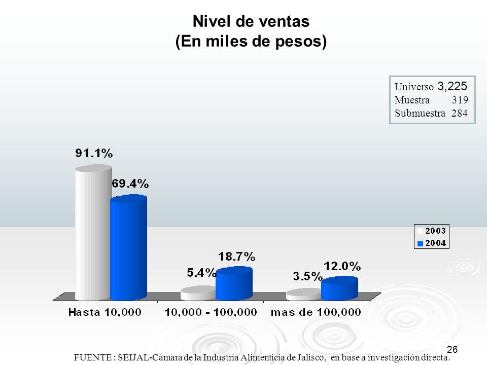 26 Nivel de ventas (En miles de pesos) Universo 3,225 Muestra 319 Submuestra 284 FUENTE : SEIJAL-Cámara de la Industria Alimenticia de Jalisco, en bas