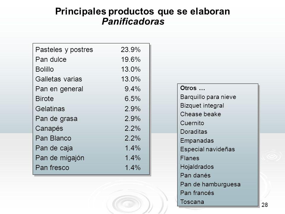 28 Principales productos que se elaboran Pasteles y postres23.9% Pan dulce 19.6% Bolillo 13.0% Galletas varias 13.0% Pan en general 9.4% Birote 6.5% G