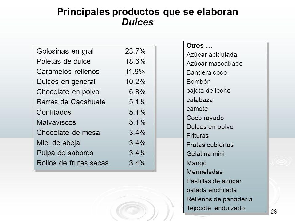 29 Principales productos que se elaboran Golosinas en gral23.7% Paletas de dulce 18.6% Caramelos rellenos 11.9% Dulces en general10.2% Chocolate en po