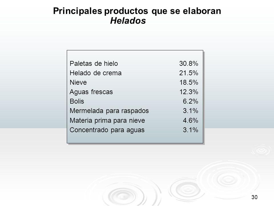 30 Principales productos que se elaboran Paletas de hielo30.8% Helado de crema 21.5% Nieve 18.5% Aguas frescas12.3% Bolis 6.2% Mermelada para raspados