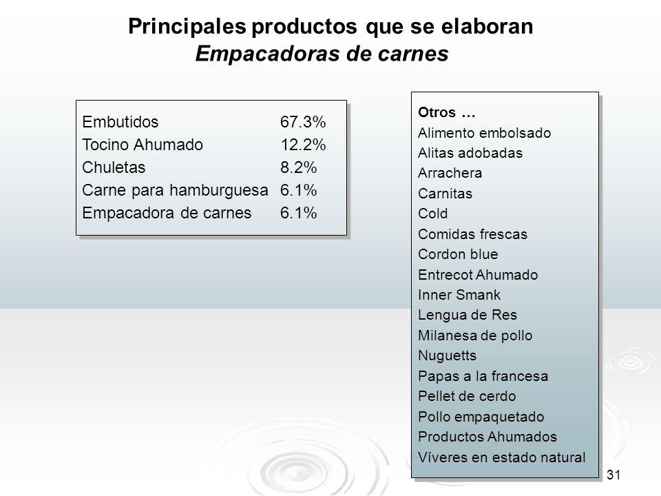 31 Principales productos que se elaboran Embutidos 67.3% Tocino Ahumado12.2% Chuletas8.2% Carne para hamburguesa6.1% Empacadora de carnes6.1% Embutido