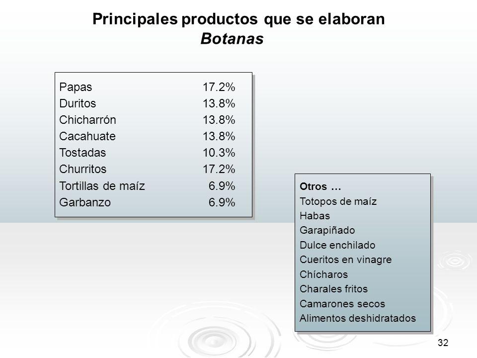 32 Principales productos que se elaboran Papas 17.2% Duritos13.8% Chicharrón13.8% Cacahuate13.8% Tostadas10.3% Churritos 17.2% Tortillas de maíz 6.9%