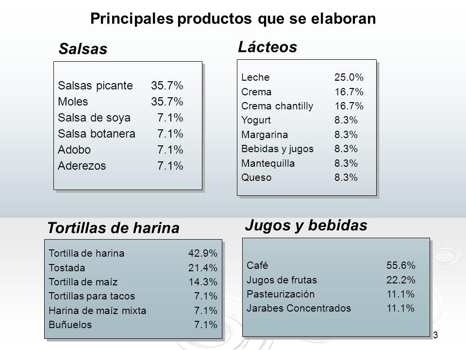 33 Principales productos que se elaboran Salsas picante35.7% Moles35.7% Salsa de soya 7.1% Salsa botanera 7.1% Adobo 7.1% Aderezos 7.1% Salsas picante