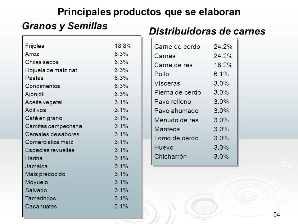 34 Principales productos que se elaboran Frijoles 18.8% Arroz6.3% Chiles secos6.3% Hojuela de maíz nat. 6.3% Pastas6.3% Condimentos6.3% Ajonjolí 6.3%