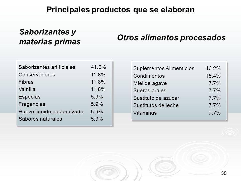 35 Principales productos que se elaboran Saborizantes artificiales41.2% Conservadores11.8% Fibras11.8% Vainilla11.8% Especias5.9% Fragancias5.9% Huevo