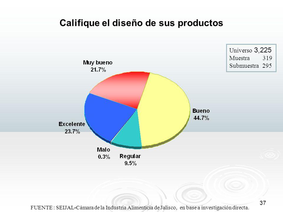 37 Califique el diseño de sus productos Universo 3,225 Muestra 319 Submuestra 295 FUENTE : SEIJAL-Cámara de la Industria Alimenticia de Jalisco, en ba