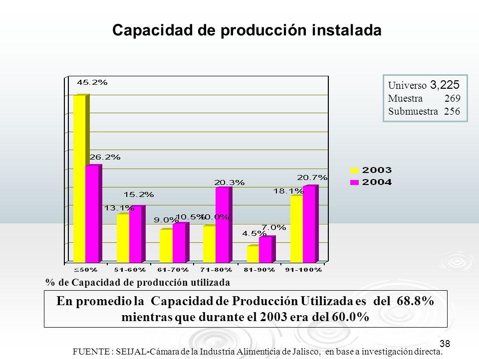 38 FUENTE : SEIJAL-Cámara de la Industria Alimenticia de Jalisco, en base a investigación directa. Capacidad de producción instalada En promedio la Ca