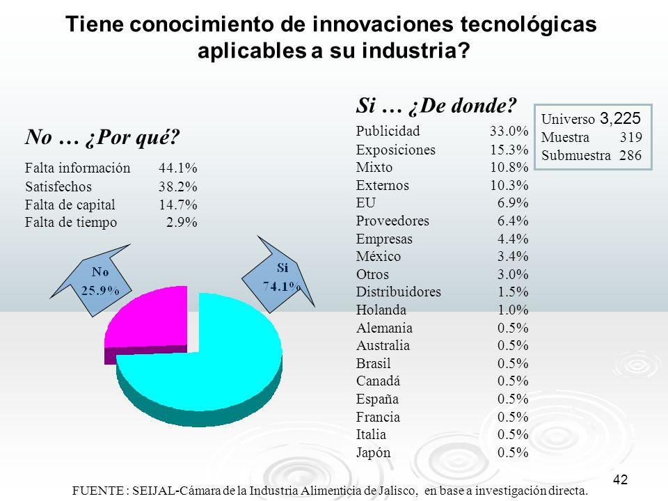 42 Tiene conocimiento de innovaciones tecnológicas aplicables a su industria? Universo 3,225 Muestra 319 Submuestra 286 No … ¿Por qué? Falta informaci