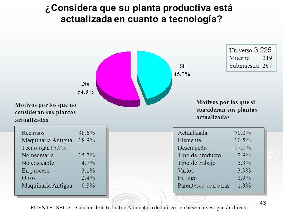 43 ¿Considera que su planta productiva está actualizada en cuanto a tecnología? Universo 3,225 Muestra 319 Submuestra 267 Motivos por los que si consi