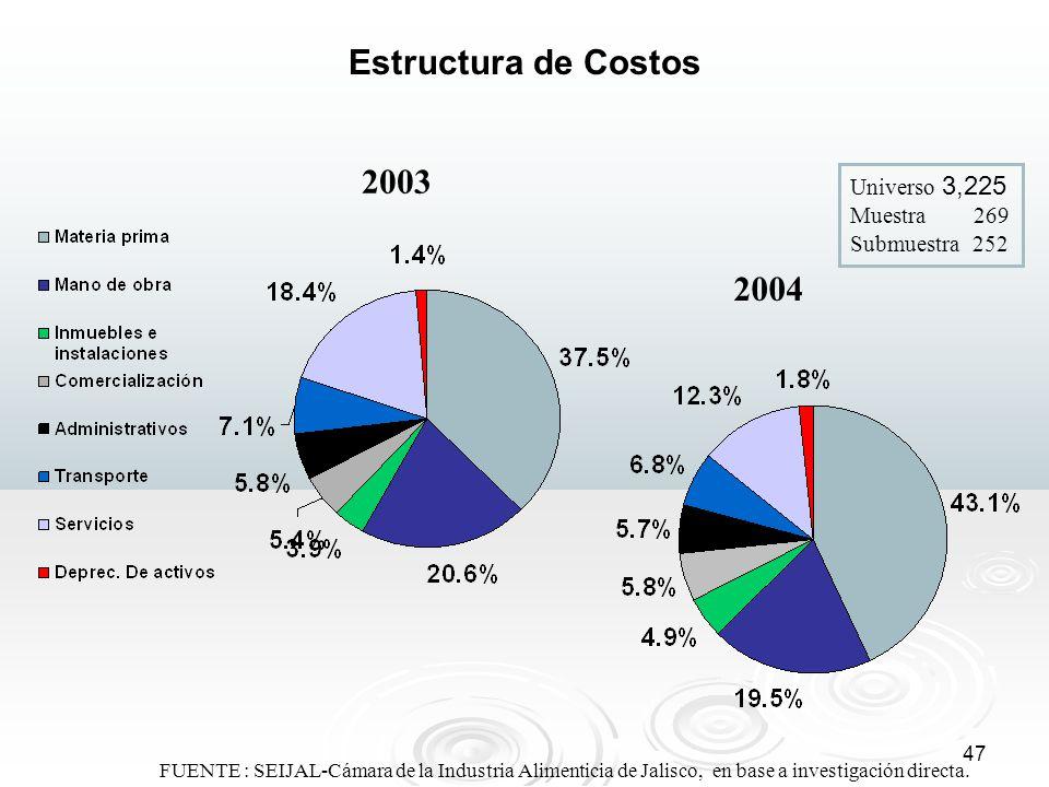 47 FUENTE : SEIJAL-Cámara de la Industria Alimenticia de Jalisco, en base a investigación directa. Estructura de Costos 2004 2003 Universo 3,225 Muest