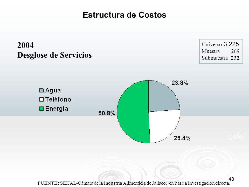 48 FUENTE : SEIJAL-Cámara de la Industria Alimenticia de Jalisco, en base a investigación directa. Estructura de Costos 2004 Universo 3,225 Muestra 26