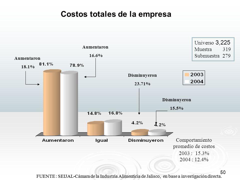 50 FUENTE : SEIJAL-Cámara de la Industria Alimenticia de Jalisco, en base a investigación directa. Costos totales de la empresa Aumentaron 16.6% Dismi