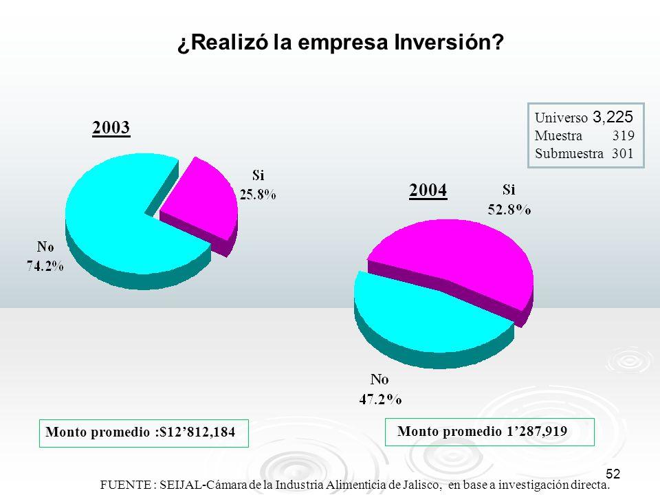 52 FUENTE : SEIJAL-Cámara de la Industria Alimenticia de Jalisco, en base a investigación directa. ¿Realizó la empresa Inversión? Monto promedio 1287,