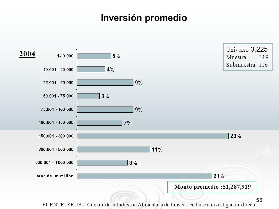 53 FUENTE : SEIJAL-Cámara de la Industria Alimenticia de Jalisco, en base a investigación directa. Inversión promedio Monto promedio :$1,287,919 Unive