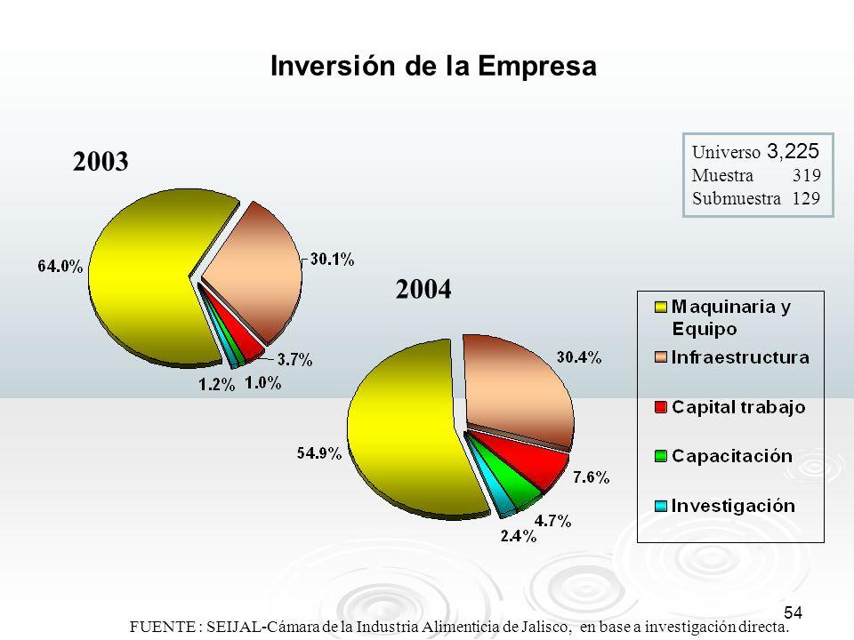 54 FUENTE : SEIJAL-Cámara de la Industria Alimenticia de Jalisco, en base a investigación directa. Inversión de la Empresa 2004 2003 Universo 3,225 Mu