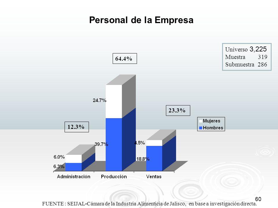 60 FUENTE : SEIJAL-Cámara de la Industria Alimenticia de Jalisco, en base a investigación directa. Personal de la Empresa Universo 3,225 Muestra 319 S