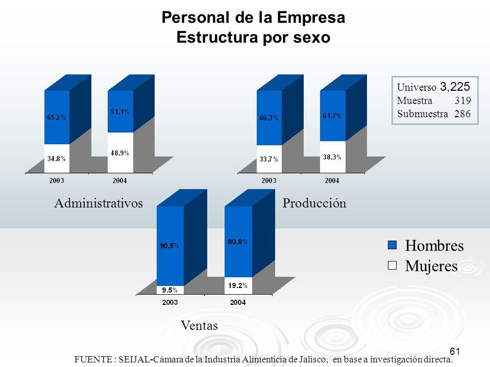 61 FUENTE : SEIJAL-Cámara de la Industria Alimenticia de Jalisco, en base a investigación directa. Personal de la Empresa Estructura por sexo Administ