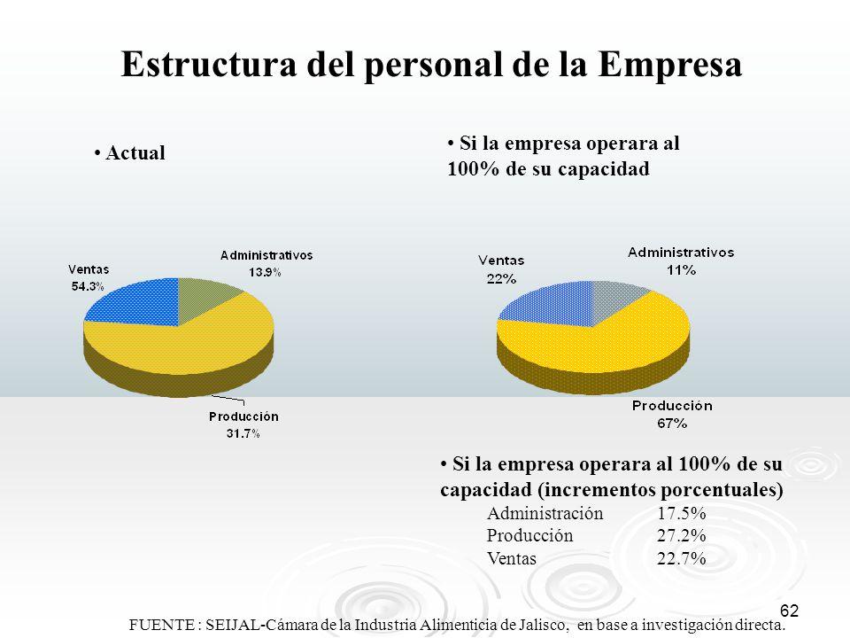 62 Estructura del personal de la Empresa Si la empresa operara al 100% de su capacidad Actual FUENTE : SEIJAL-Cámara de la Industria Alimenticia de Ja