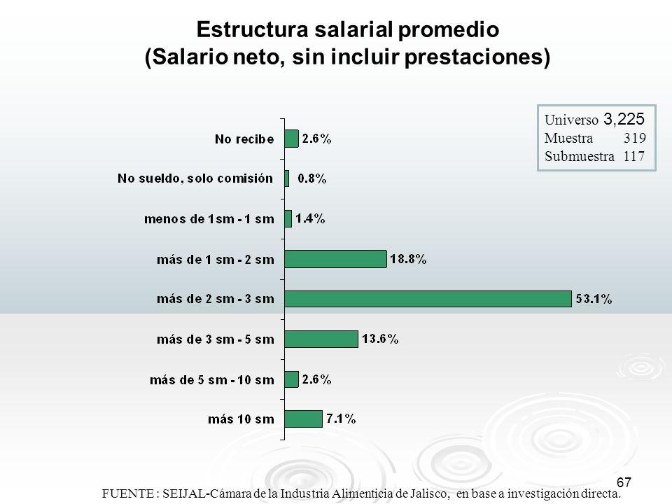 67 FUENTE : SEIJAL-Cámara de la Industria Alimenticia de Jalisco, en base a investigación directa. Estructura salarial promedio (Salario neto, sin inc