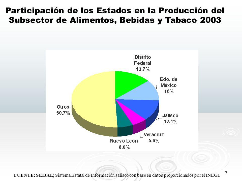 8 Aportación del Subsector de Alimentos, Bebidas y Tabaco al PIB 2003 Aportación del Subsector de Alimentos, Bebidas y Tabaco a la Industria Manufacturera 2003 FUENTE: SEIJAL; Sistema Estatal de Información Jalisco con base en datos proporcionados por el INEGI.