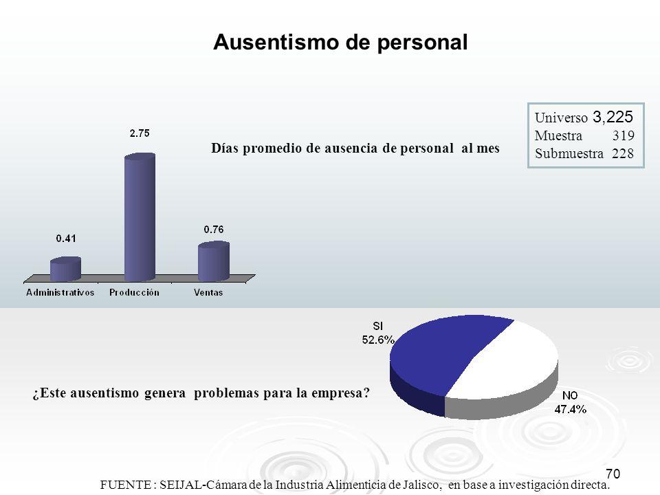 70 FUENTE : SEIJAL-Cámara de la Industria Alimenticia de Jalisco, en base a investigación directa. Ausentismo de personal Días promedio de ausencia de