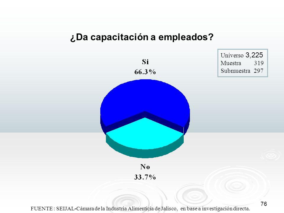 76 ¿Da capacitación a empleados? Universo 3,225 Muestra 319 Submuestra 297 FUENTE : SEIJAL-Cámara de la Industria Alimenticia de Jalisco, en base a in