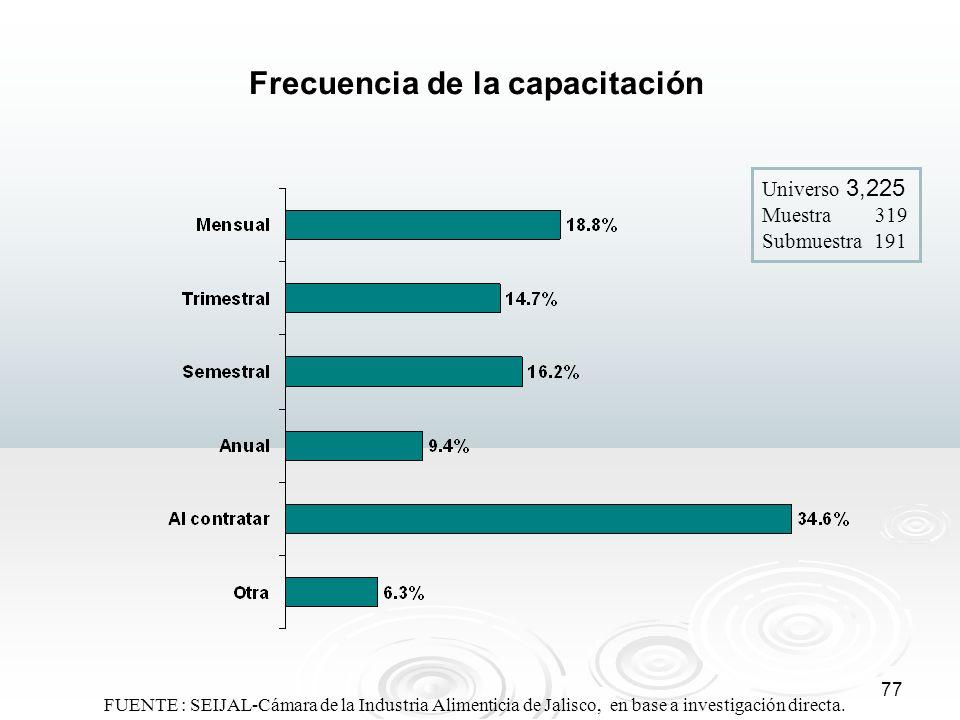 77 Frecuencia de la capacitación Universo 3,225 Muestra 319 Submuestra 191 FUENTE : SEIJAL-Cámara de la Industria Alimenticia de Jalisco, en base a in