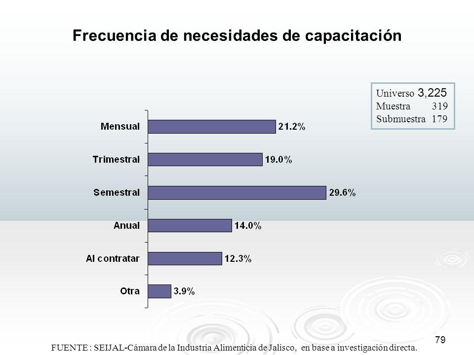 79 Frecuencia de necesidades de capacitación Universo 3,225 Muestra 319 Submuestra 179 FUENTE : SEIJAL-Cámara de la Industria Alimenticia de Jalisco,