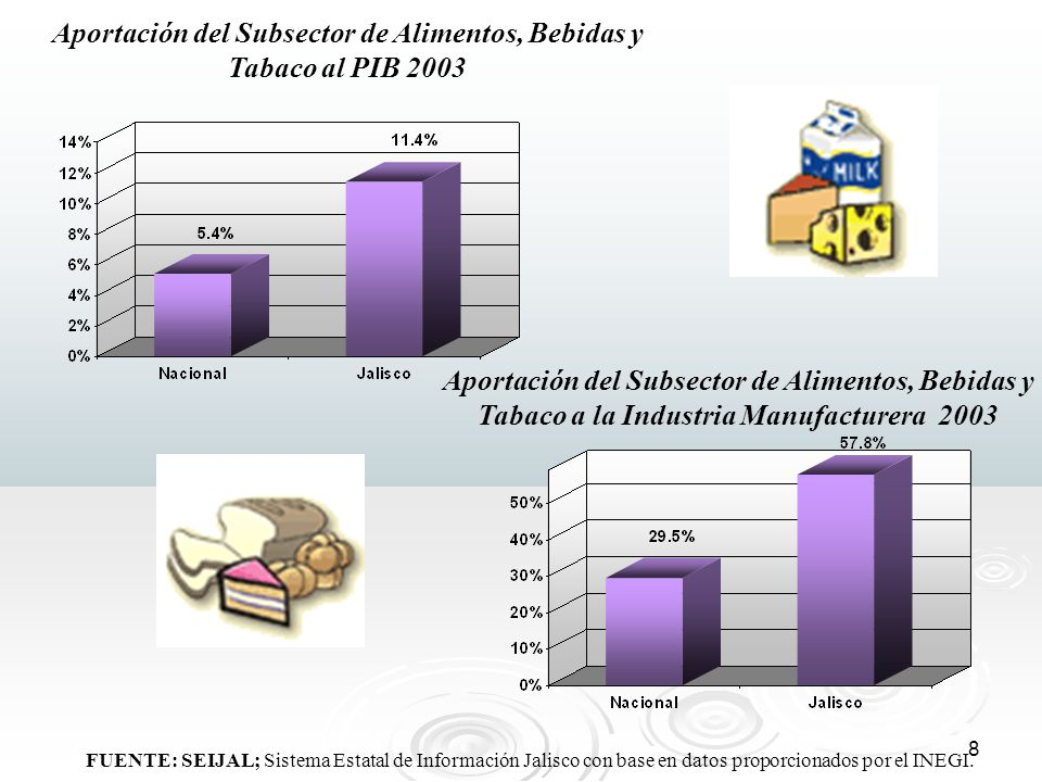 8 Aportación del Subsector de Alimentos, Bebidas y Tabaco al PIB 2003 Aportación del Subsector de Alimentos, Bebidas y Tabaco a la Industria Manufactu