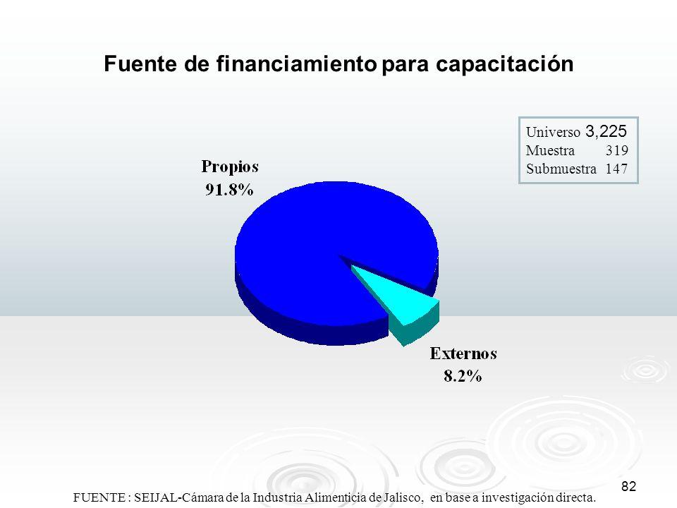 82 Fuente de financiamiento para capacitación Universo 3,225 Muestra 319 Submuestra 147 FUENTE : SEIJAL-Cámara de la Industria Alimenticia de Jalisco,