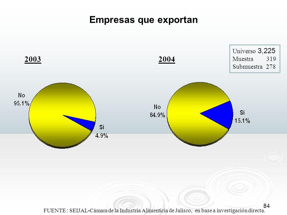 84 FUENTE : SEIJAL-Cámara de la Industria Alimenticia de Jalisco, en base a investigación directa. Empresas que exportan 20042003 Universo 3,225 Muest