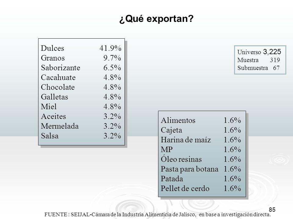 85 ¿Qué exportan? Universo 3,225 Muestra 319 Submuestra 67 FUENTE : SEIJAL-Cámara de la Industria Alimenticia de Jalisco, en base a investigación dire