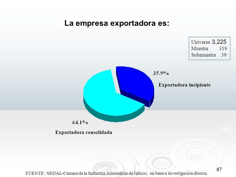 87 La empresa exportadora es: Universo 3,225 Muestra 319 Submuestra 39 Exportadora incipiente Exportadora consolidada FUENTE : SEIJAL-Cámara de la Ind