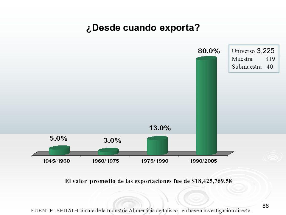88 ¿Desde cuando exporta? Universo 3,225 Muestra 319 Submuestra 40 El valor promedio de las exportaciones fue de $18,425,769.58 FUENTE : SEIJAL-Cámara