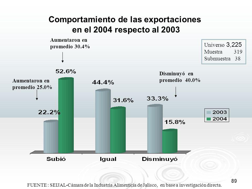 89 Comportamiento de las exportaciones en el 2004 respecto al 2003 Universo 3,225 Muestra 319 Submuestra 38 Aumentaron en promedio 30.4% Disminuyó en
