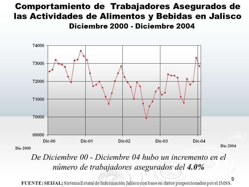 9 FUENTE: SEIJAL; Sistema Estatal de Información Jalisco con base en datos proporcionados por el IMSS. Comportamiento de Trabajadores Asegurados de la