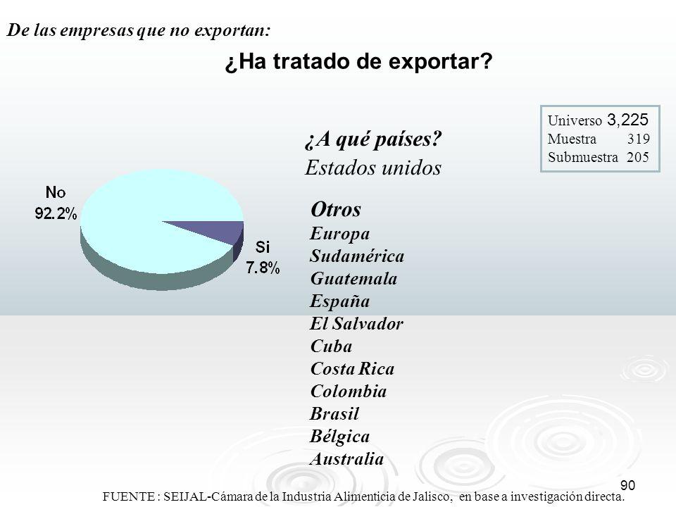 90 ¿Ha tratado de exportar? Universo 3,225 Muestra 319 Submuestra 205 De las empresas que no exportan: ¿A qué países? Estados unidos FUENTE : SEIJAL-C