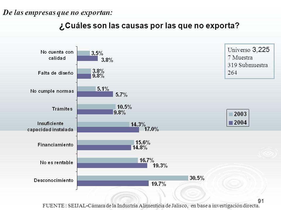 91 ¿ Cuáles son las causas por las que no exporta? Universo 3,225 7 Muestra 319 Submuestra 264 De las empresas que no exportan: FUENTE : SEIJAL-Cámara