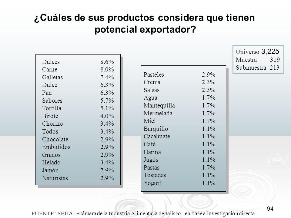 94 ¿Cuáles de sus productos considera que tienen potencial exportador? Dulces8.6% Carne8.0% Galletas7.4% Dulce6.3% Pan6.3% Sabores5.7% Tortilla5.1% Bi