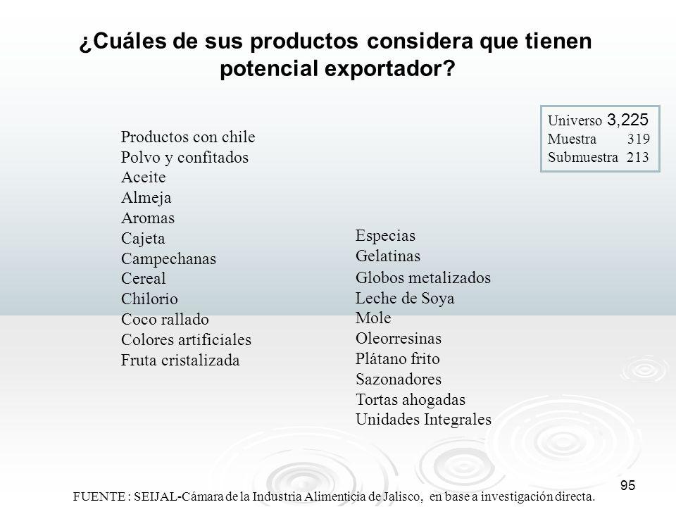 95 ¿Cuáles de sus productos considera que tienen potencial exportador? Universo 3,225 Muestra 319 Submuestra 213 Productos con chile Polvo y confitado