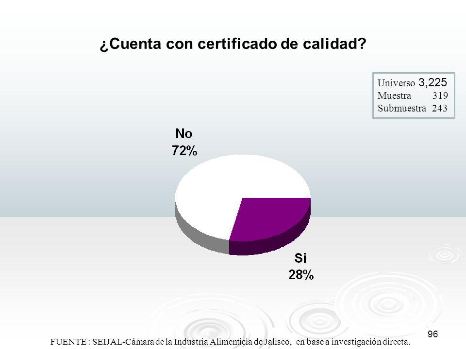 96 ¿Cuenta con certificado de calidad? Universo 3,225 Muestra 319 Submuestra 243 FUENTE : SEIJAL-Cámara de la Industria Alimenticia de Jalisco, en bas