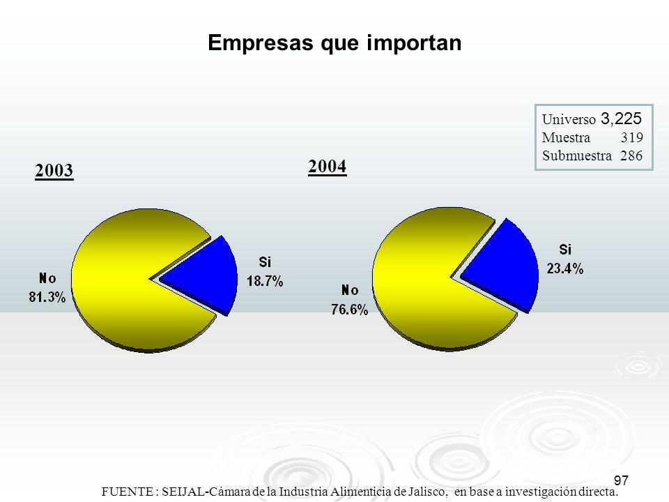 97 FUENTE : SEIJAL-Cámara de la Industria Alimenticia de Jalisco, en base a investigación directa. Empresas que importan 2004 2003 Universo 3,225 Mues