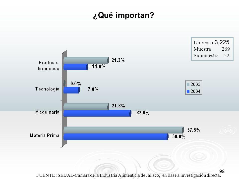 98 ¿Qué importan? Universo 3,225 Muestra 269 Submuestra 52 FUENTE : SEIJAL-Cámara de la Industria Alimenticia de Jalisco, en base a investigación dire