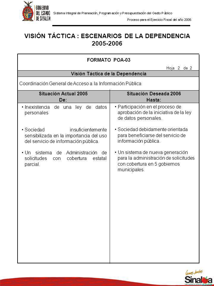 VISIÓN TÁCTICA : ESCENARIOS DE LA DEPENDENCIA 2005-2006 Situación Actual 2005Situación Deseada 2006 De:Hasta: FORMATO POA-03 Visión Táctica de la Dependencia Hoja 2 de 2 Coordinación General de Acceso a la Información Pública Inexistencia de una ley de datos personales Sociedad insuficientemente sensibilizada en la importancia del uso del servicio de información pública.