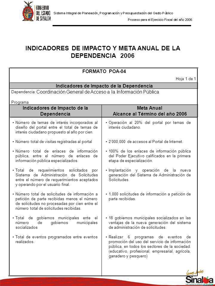 INDICADORES DE IMPACTO Y META ANUAL DE LA DEPENDENCIA 2006 Indicadores de Impacto de laMeta Anual DependenciaAlcance al Término del año 2006 FORMATO POA-04 Indicadores de Impacto de la Dependencia Hoja 1 de 1 Dependencia: Programa Coordinación General de Acceso a la Información Pública Operación al 20% del portal por temas de interés ciudadano.