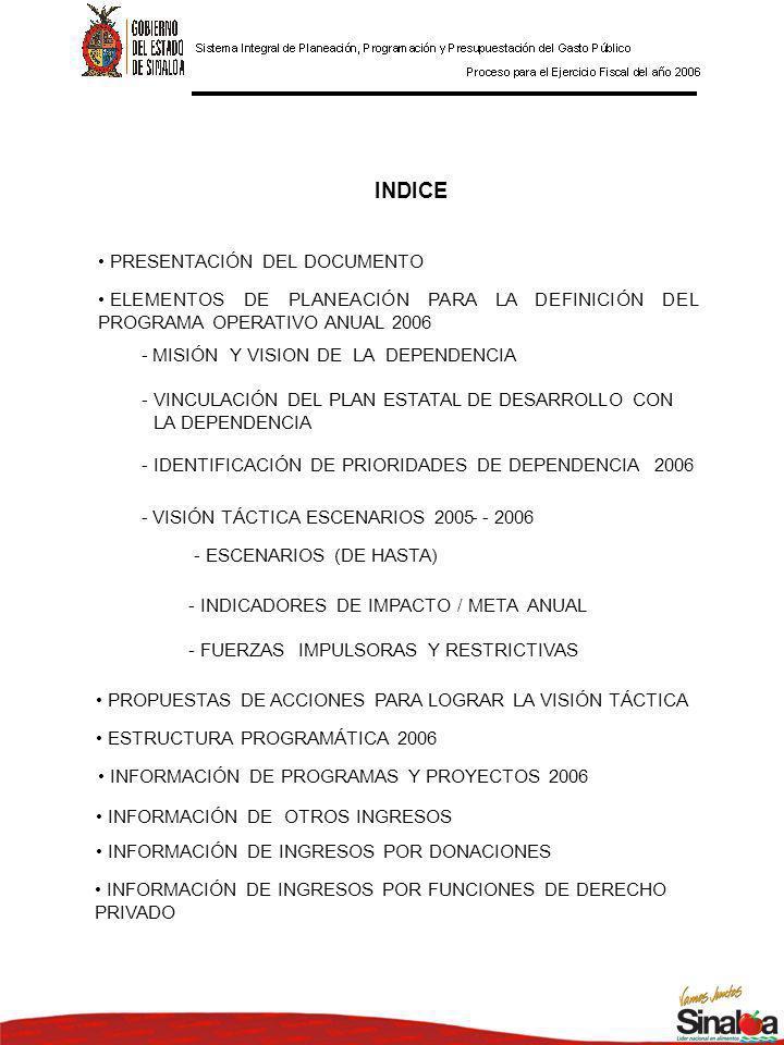 INDICE PRESENTACIÓN DEL DOCUMENTO ELEMENTOS DE PLANEACIÓN PARA LA DEFINICIÓN DEL PROGRAMA OPERATIVO ANUAL 2006 -MISIÓN Y VISION DE LA DEPENDENCIA -VINCULACIÓN DEL PLAN ESTATAL DE DESARROLLO CON LA DEPENDENCIA -IDENTIFICACIÓN DE PRIORIDADES DE DEPENDENCIA 2006 -VISIÓN TÁCTICA ESCENARIOS 2005 - 2006- - ESCENARIOS (DE HASTA) -INDICADORES DE IMPACTO / META ANUAL -FUERZAS IMPULSORAS Y RESTRICTIVAS PROPUESTAS DE ACCIONES PARA LOGRAR LA VISIÓN TÁCTICA ESTRUCTURA PROGRAMÁTICA 2006 INFORMACIÓN DE PROGRAMAS Y PROYECTOS 2006 INFORMACIÓN DE OTROS INGRESOS INFORMACIÓN DE INGRESOS POR DONACIONES INFORMACIÓN DE INGRESOS POR FUNCIONES DE DERECHO PRIVADO